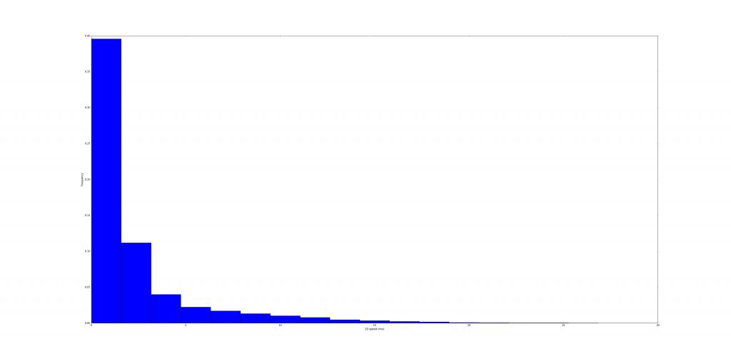 figure_3_speed