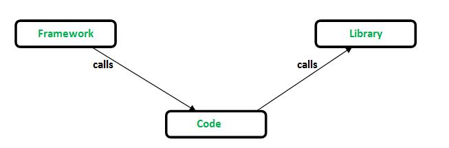 framework vs library