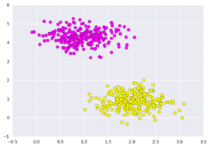 Classifying data using Support Vector Machines(SVMs) in Python