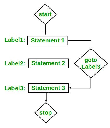 goto statement in c c geeksforgeeks