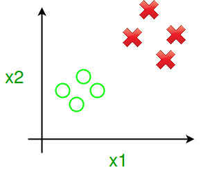 Calculate Efficiency Of Binary Classifier - GeeksforGeeks