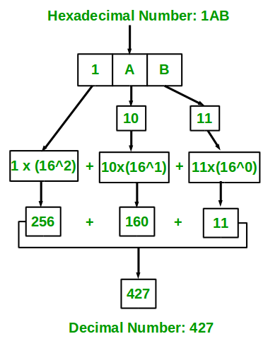 Program For Hexadecimal To Decimal Geeksforgeeks