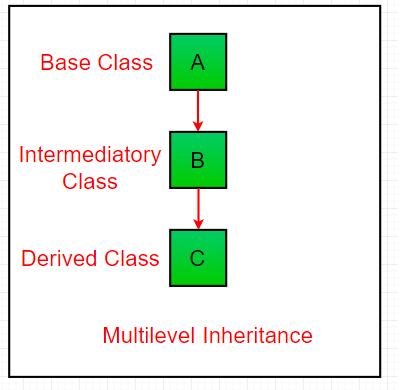Multilevel_Inheritance