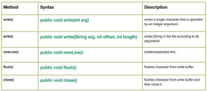 io.BufferedWriter class methods