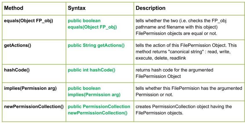 io.FilePermission Class in Java