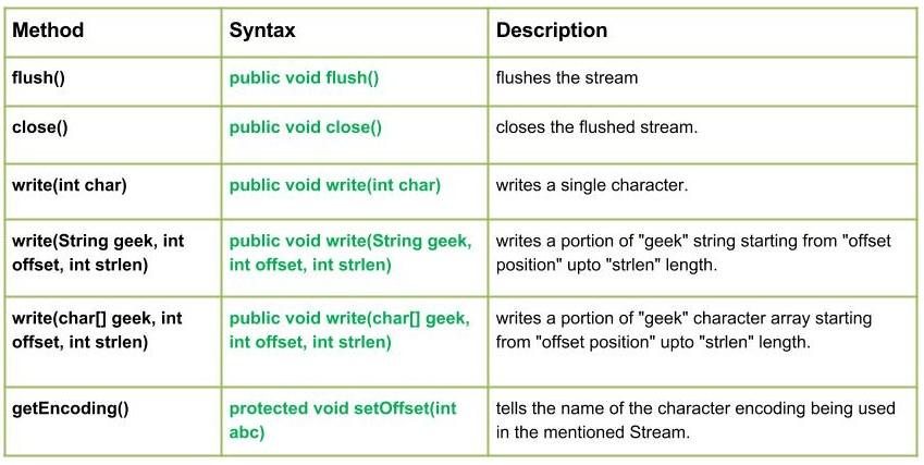 io.OutputStreamWriter Class methods