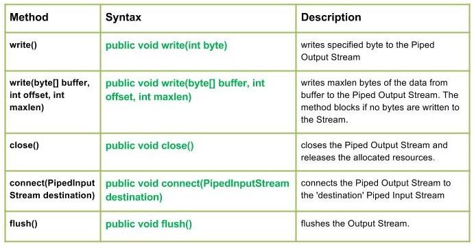 io.PipedOutputStream class in Java