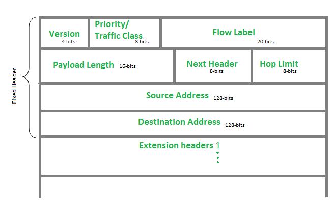 computer network internet protocol version 6 ipv6 header