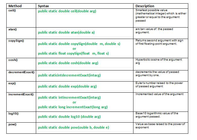 java.math class methods1