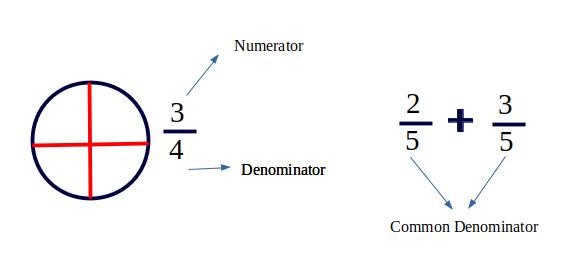 Least Common Denominator (LCD) - GeeksforGeeks