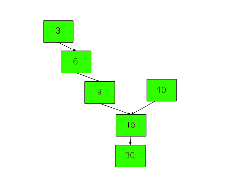 Y ShapedLinked List