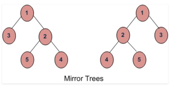 Iterative method to check if two trees are mirror of each