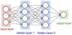 Introduction to Convolution Neural Network - GeeksforGeeks