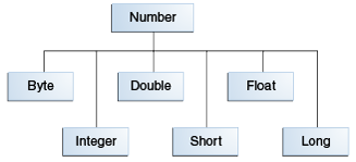 objects-numberHierarchy