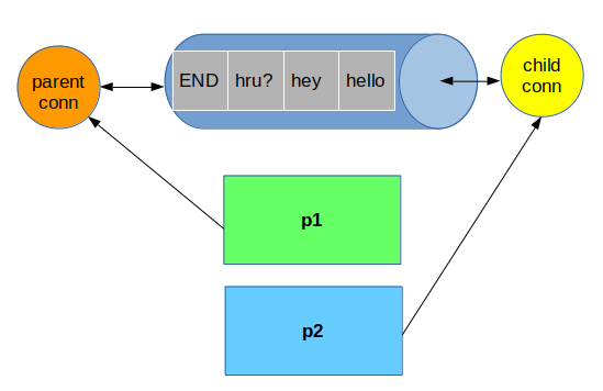 Multiprocessing in Python | Part-2 – Indian Pythonista