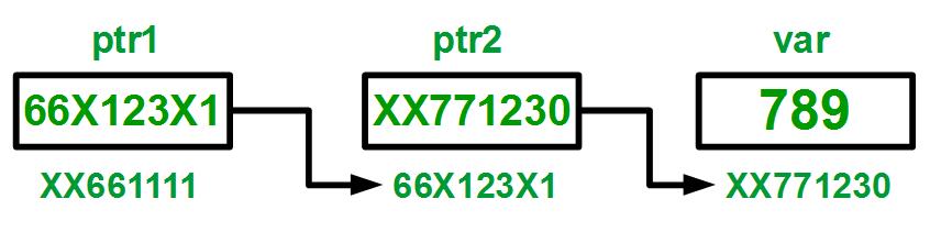 pointer2pointer