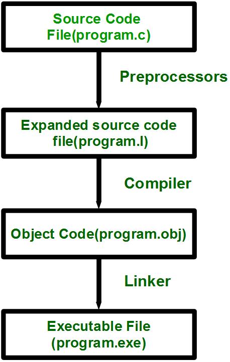 Cc Preprocessors Geeksforgeeks