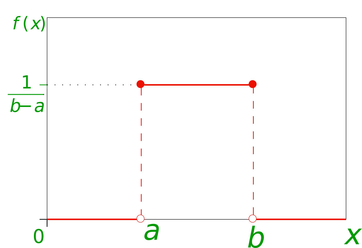 Mathematics | Probability Distributions Set 1 (Uniform