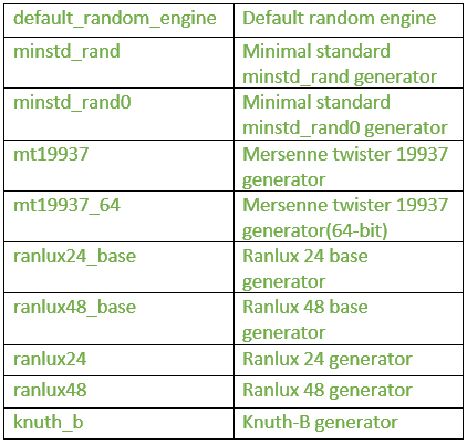Pseudo-random number engines (instantiations)