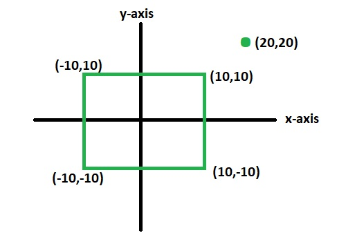 Check whether a given point lies inside a rectangle or not
