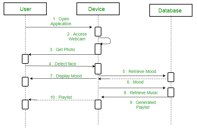 example: a sequence diagram for an emotion based music player: