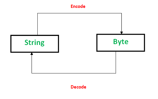 Byte Objects vs String in Python - GeeksforGeeks
