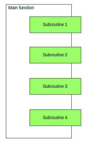 subroutine
