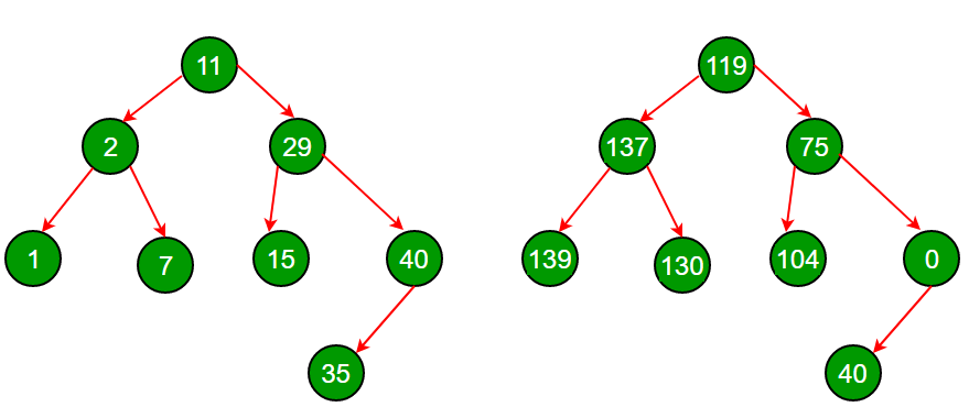 Transform a BST to greater sum tree - GeeksforGeeks