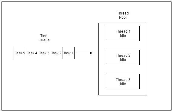Thread Pools in Java - GeeksforGeeks