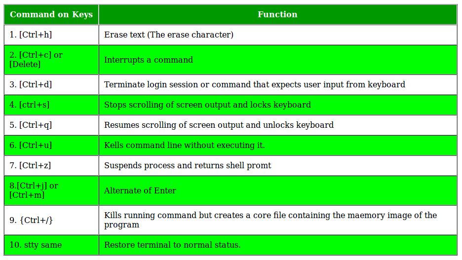 Commands in Unix when things go wrong - GeeksforGeeks