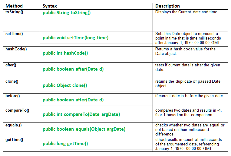 Util Date Class Methods In Java With Examples Geeksforgeeks